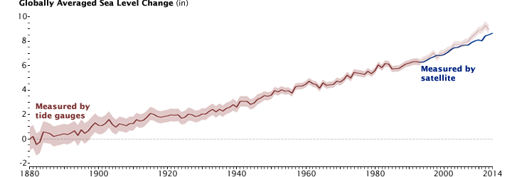 A graph from NASA showing sea level rise