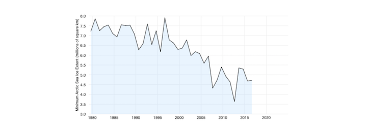A graph from NSIDC showing sea ice decrease